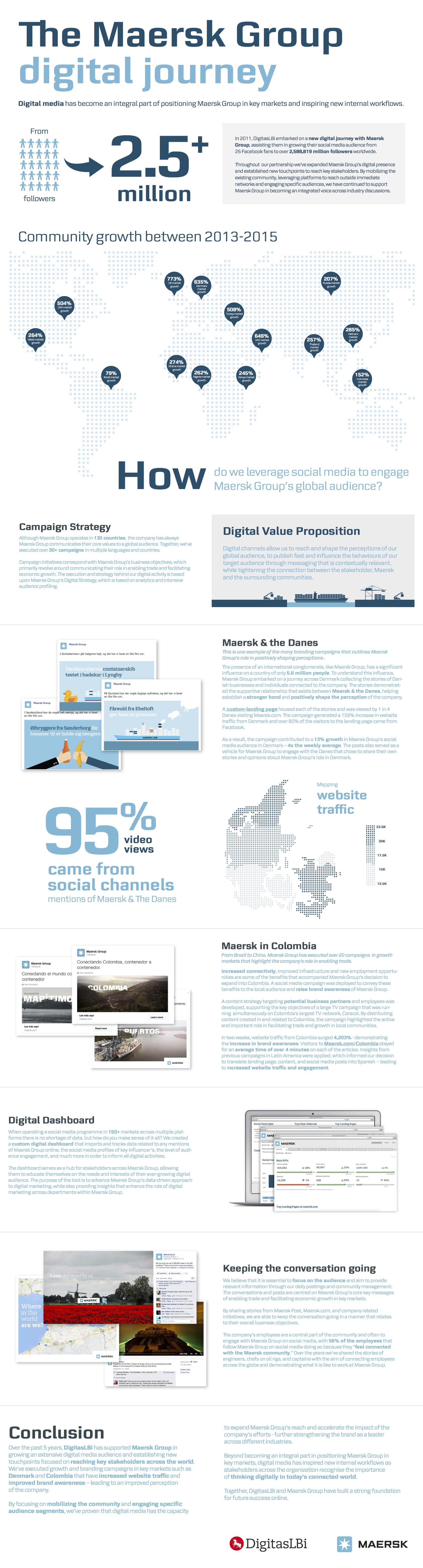 Maersk_DDA_case